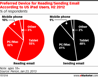 Ipad Email Usage Stats – Preferred Over PC and Mac