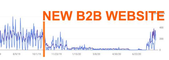 New B2B Website Platform Considerations, Proper B2B Website Development Matters…Alot.